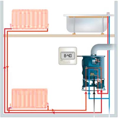 Gas Central heating systems designed and installed
